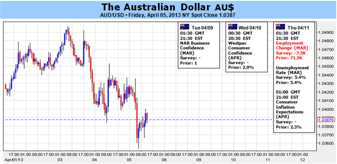 Forex_Australian_Dollar_Aims_Higher_as_Data_Dents_Rate_Cut_Outlook_body_Picture_1.png, Australian Dollar Aims Higher as Data Dents Rate Cut Outlook