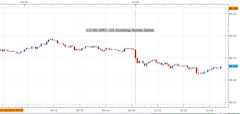 Forex_US_Existing_Home_Sales_in_December_Fell_Unexpectedly_usdjpy_bearish_body_Picture_1.png, Forex: US Existing Home Sales in December Fell Unexpecte...