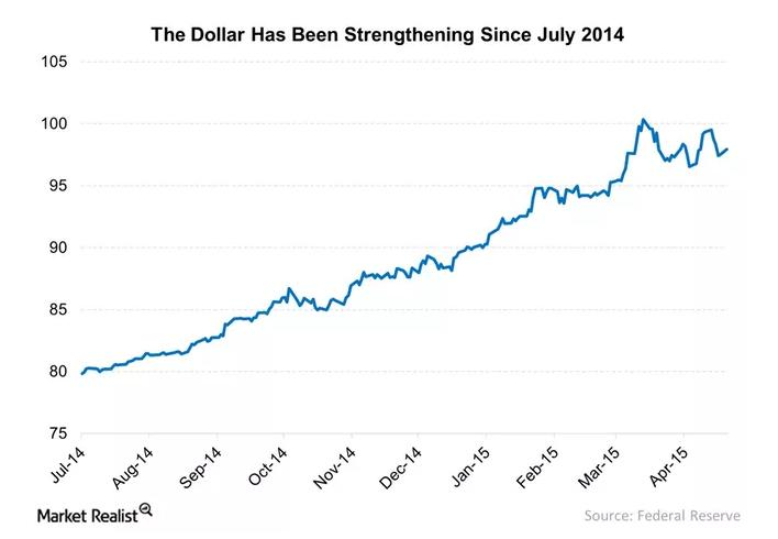 Why EMC Was Impacted by Dollar Appreciation