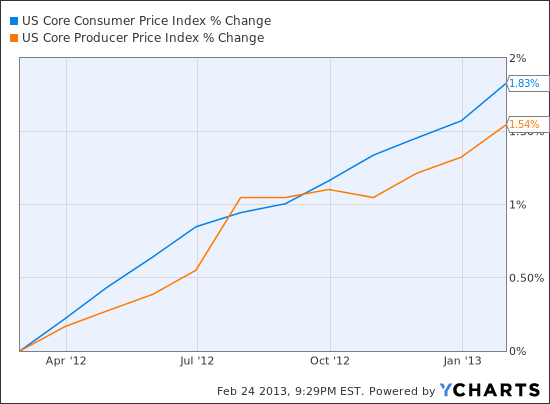 US Core Consumer Price Index Chart