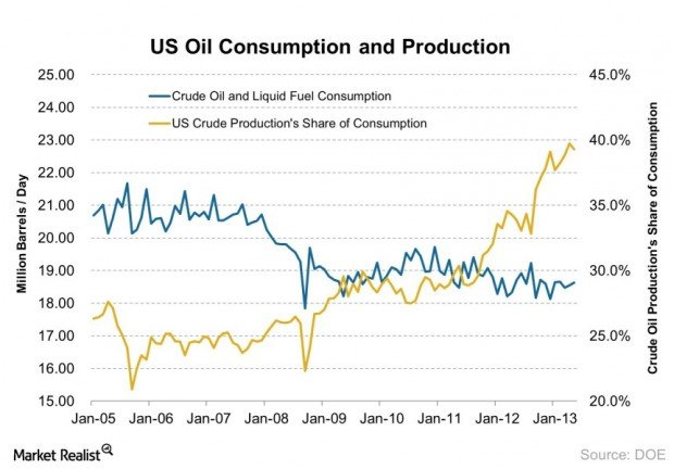 united states oil consumption macroeconomics National center for education statistics researches education in the united states it publishes the digest of education statistics , which includes international comparisons of students, and the annual report to congress, the condition of education , which reports the progress of american education.