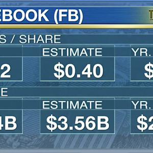 Facebook Posts Mixed Q1 Results, Boasts Strong Active User Figures