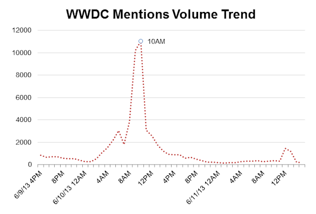 Social Media Insights From Apple's WWDC Event image doh1