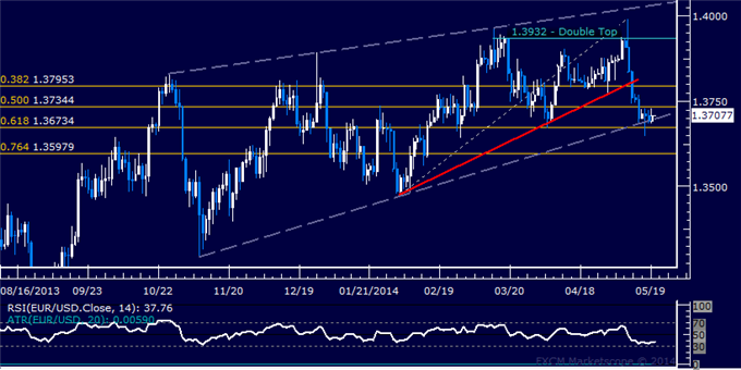 EUR/USD Technical Analysis – Wedge Floor Still in Focus