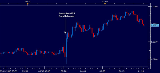Forex_Australian_Dollar_Gains_as_Fourth_Quarter_GDP_Rises_body_australiaGDP.png, Australian Dollar Gains as Fourth Quarter GDP Rises