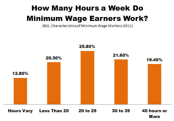 Thumbnail image for BLS_Minimum_Wage_Hours.PNG