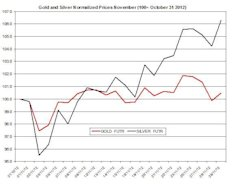 Guest_Commentary_Gold_Silver_Daily_Outlook_11.30.2012_body_1130.jpg, Guest Commentary: Gold & Silver Daily Outlook 11.30.2012