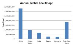 Global_Coal_Usage.PNG