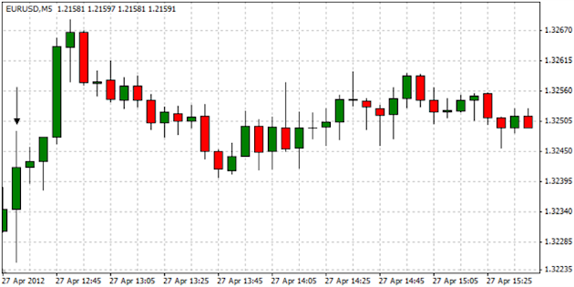 EURUSD_Trading_the_U.S._2Q_GDP_Report_body_ScreenShot096.png, EURUSD: Trading the U.S. 2Q GDP Report
