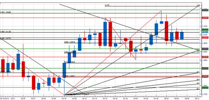 PT_key_next_few_days_euro_body_Picture_1.png, Price & Time: Next Few Days Will Be Key for the Euro