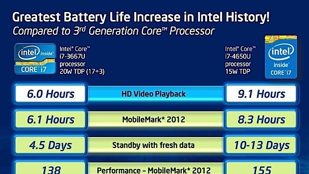Next-gen Intel 'Haswell' processors with 50% better battery life coming June 4th