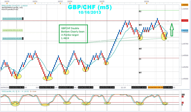 Stochastics_and_Renko_Team_up_for_Winning_Forex_Trades_body_250213d1381930542-gbp-jpy-pairs-h1-2013-282.png, Renko and Stochastics Team up for Winning...