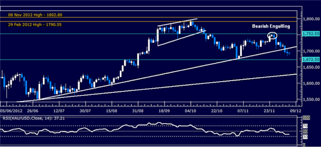 Forex_Analysis_US_Dollar_Shows_Signs_of_Life_SP_500_May_Turn_Lower_body_Picture_2.png, Forex Analysis: US Dollar Shows Signs of Life, S&P 500 May Turn...