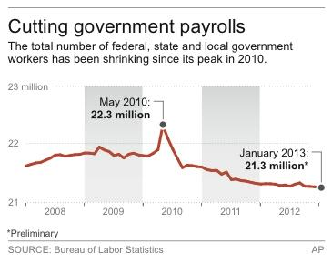 Chart shows number of federal, state and local government employees since