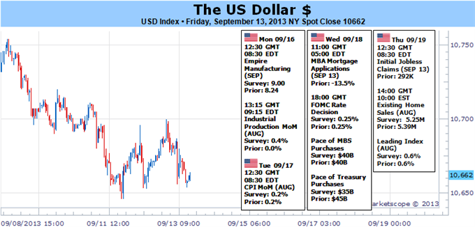 US_Dollar_Set_for_Explosive_FOMC_But_Does_it_Rally_or_Collapse_body_Picture_5.png, US Dollar Set for Explosive FOMC…But Does it Rally or Collapse?