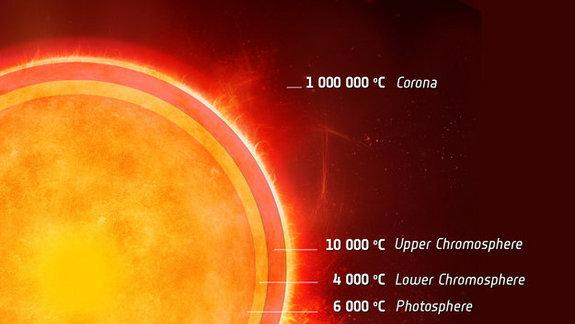 Nearby Star Has Strange Cool Layer Like the Sun