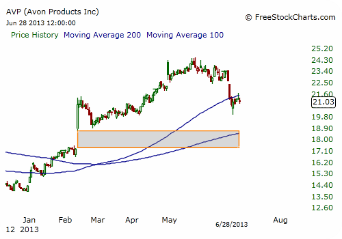 AVP Stock Chart - Close Up
