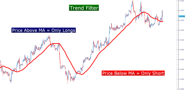 Swing_Trading_with_Stochastics_body_Picture_4.png, Learn Forex:  Swing-Trading Trends with Stochastics