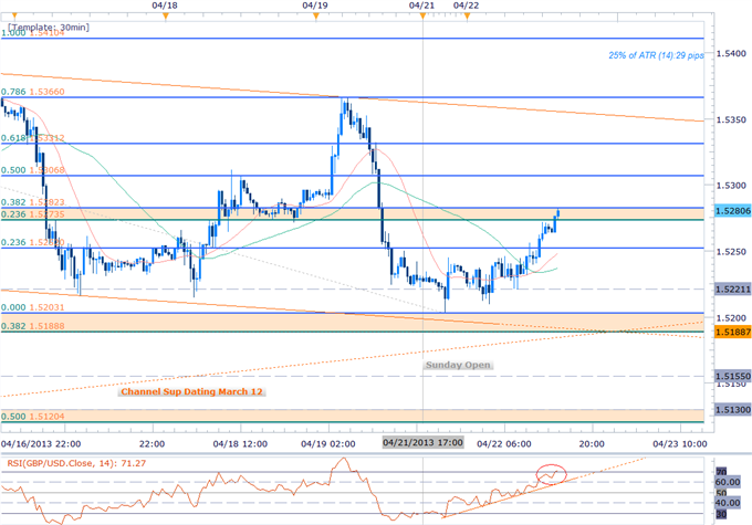 Forex_GBP_Scalps_Bias_at_Risk_Ahead_of_Key_Support_Bearish_Sub_1.54_body_Picture_1.png, Forex: GBP Scalps Bias at Risk Ahead of Key Support- Bearish S...