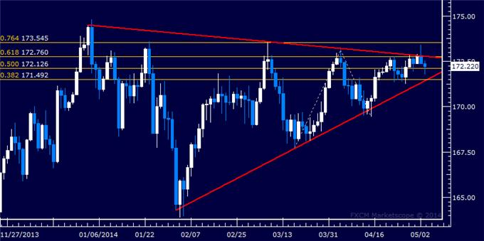 dailyclassics_gbp-jpy_body_Picture_11.png, Forex: GBP/JPY Technical Analysis – Rising Trend Support at Risk