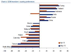 BAML fund manager survey