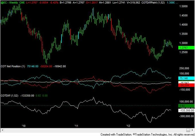 Yen_Speculative_Positioning_Consistent_with_Reversal_body_eur.png, FOREX Analysis: Yen Speculative Positioning Consistent with Reversal