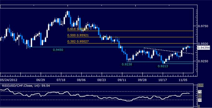 Forex_Analysis_USDCHF_Classic_Technical_Report_11.09.2012_body_Picture_5.png, Forex Analysis: USDCHF Classic Technical Report 11.09.2012