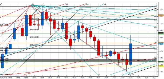 PT_turn_windowusdjpy_body_Picture_2.png, Price & Time: The Turn Window in USD/JPY