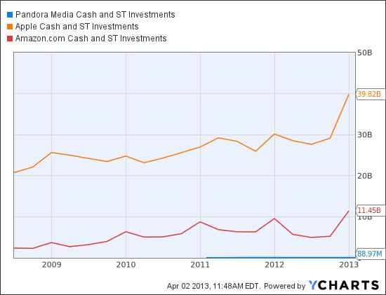P Cash and ST Investments Chart