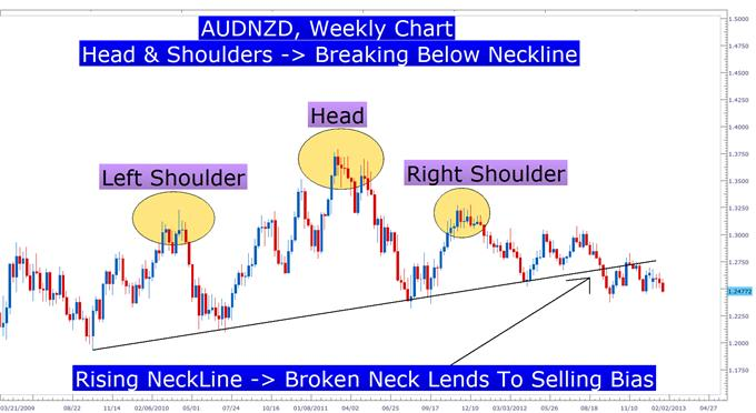 Learn_Forex_Head_and_Shoulders_Pattern_body_Picture_2.png, Learn Forex: A Simple Price Pattern That Can Precede Big Moves
