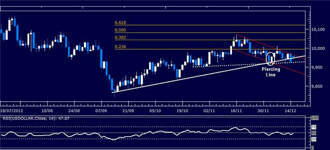 Forex_Analysis_Dollar_Slips_Past_Support_SP_500_Still_Aiming_Lower_body_Picture_4.png, Forex Analysis: Dollar Slips Past Support, S&P 500 Still Aiming Lower