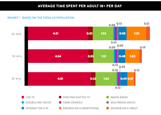 time-spent-on-media-in-US-per-adult