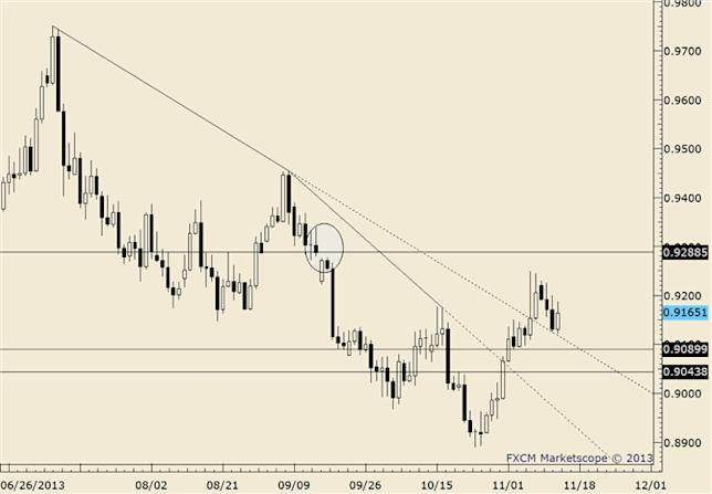 eliottWaves_usd-chf_body_usdchf.png, USD/CHF Trades Through Prior Week High; Signals Tradeable Low