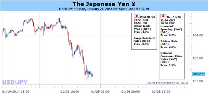 Japanese_Yen_Volatility_Almost_Guaranteed_on_Huge_Week_for_Markets_Copy_body_Picture_3.png, Japanese Yen Volatility Near Guaranteed on Huge Week for Markets
