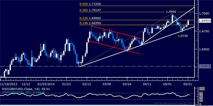 GBP/USD Technical Analysis – Resistance Above 1.69 Tested