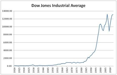 The DJIA over the last century