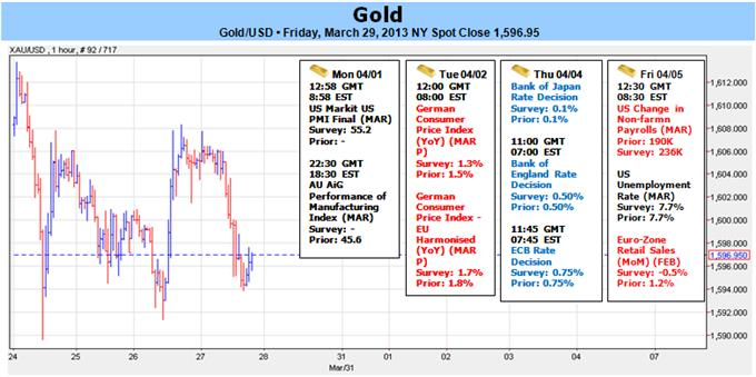 Gold_Slides_as_Cypress_Survives-_Range_Break_to_Offer_Clarity__body_Picture_1.png, Gold Slides as Cypress Survives- Range Break to Offer Clarity