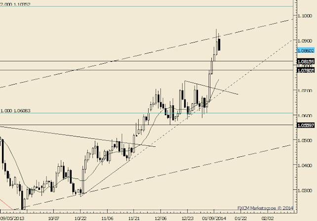 eliottWaves_usdcad_body_Picture_5.png, USD/CAD Breakout; FIRST Target is above 1.1000