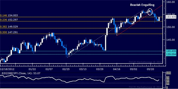 Forex_GBPJPY_Technical_Analysis_05.28.2013_body_Picture_5.png, GBP/JPY Technical Analysis 05.28.2013