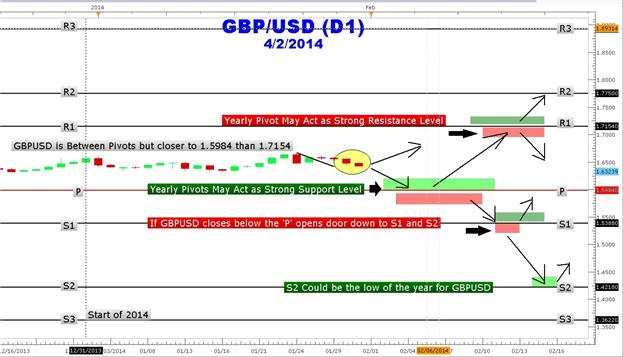 How_to_Trade_GBPUSD_Forex_Yearly_Pivots_body_Picture_1.png, How to Trade GBPUSD Forex Yearly Pivot Points