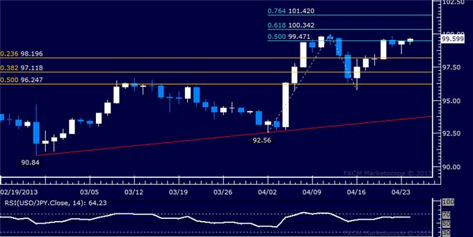 Forex_USDJPY_Technical_Analysis_04.24.2013_body_Picture_1.png, USD/JPY Technical Analysis 04.24.2013