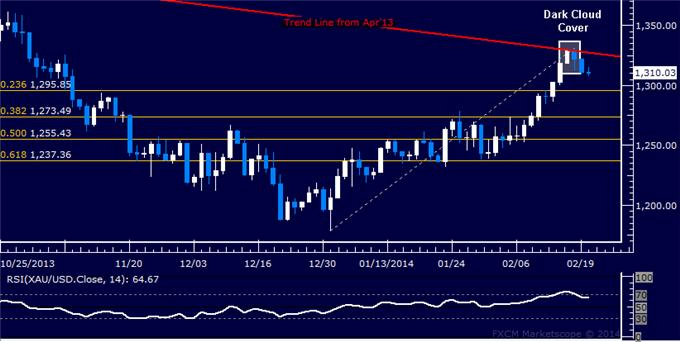 Forex_Dollar_Aims_to_Extend_Recovery_SPX_500_Rejected_at_2013_Top_body_Picture_7.png, Dollar Aims to Extend Recovery, SPX 500 Rejected at 2013 Top
