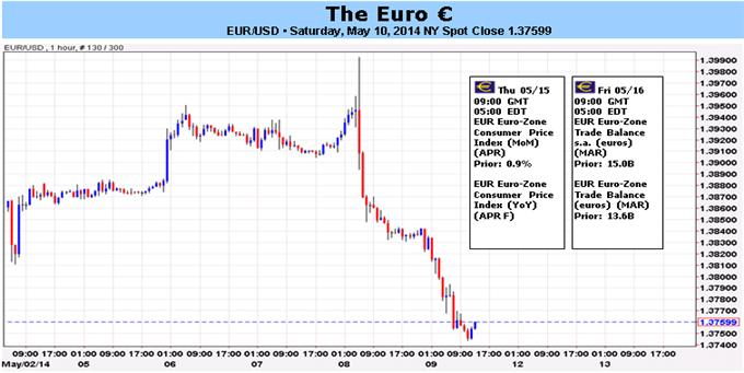 Once Unbreakable, Euro Now Exposed to ECB's Policy Missteps