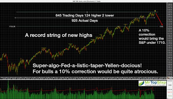 ES no 10 percent correction in 645 days 1024x589 S&P: 645 Days Since Last 10% Correction