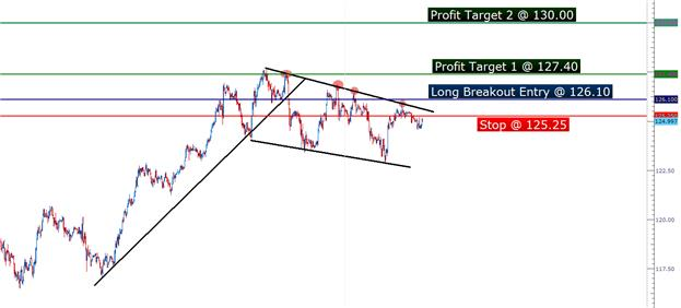 PA_setups_02192013_body_Picture_4.png, Price Action Setups - February 19, 2013