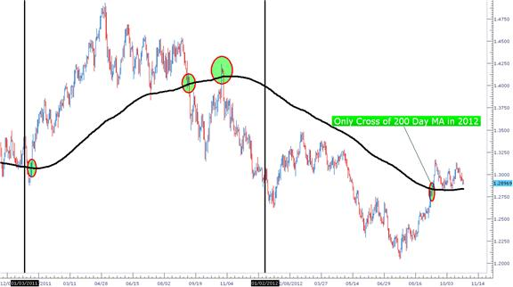The_200_Day_Moving_Average_body_Picture_2.png, Learn Forex: The 200 Day Moving Average