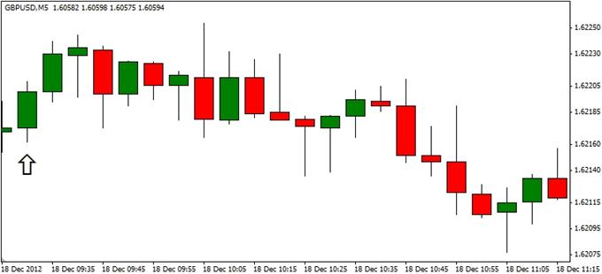 Forex_GBPUSD-_Trading_the_U.K._Consumer_Price_Report_body_ScreenShot170.png, Forex: GBP/USD- Trading the U.K. Consumer Price Report