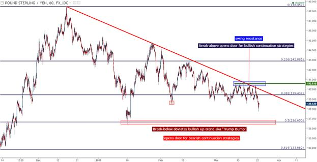 Forex trading gbp jpy