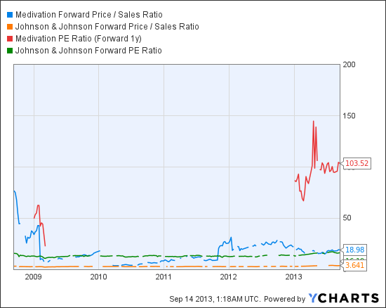 MDVN Forward Price / Sales Ratio Chart