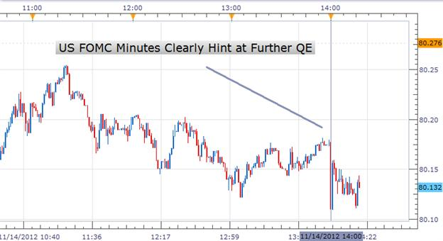 us_dollar_forex_fomc_minutes_body_Picture_1.png, Forex: US FOMC Minutes Hint Towards QE, Put US Dollar Forecast at Risk